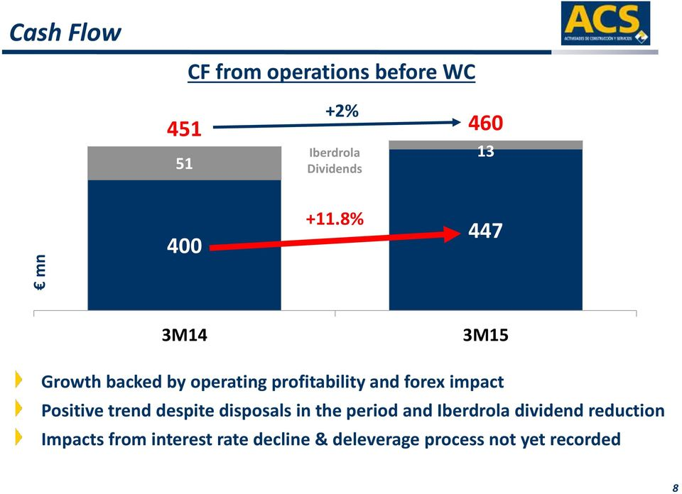 8% 447 3M14 3M15 Growth backed by operating profitability and forex impact