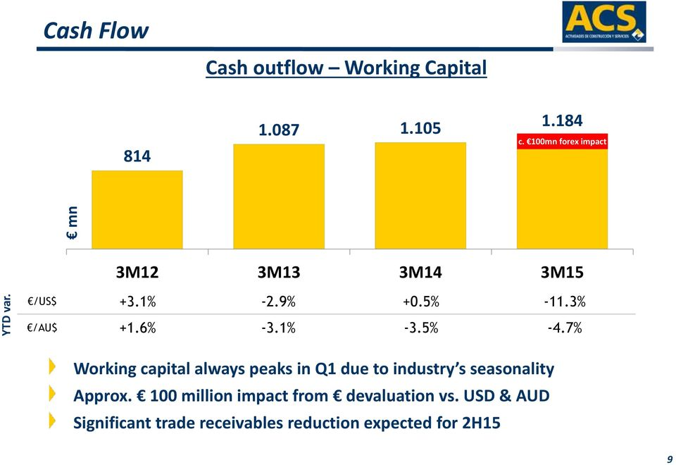 1% -3.5% -4.7% Working capital always peaks in Q1 due to industry s seasonality Approx.