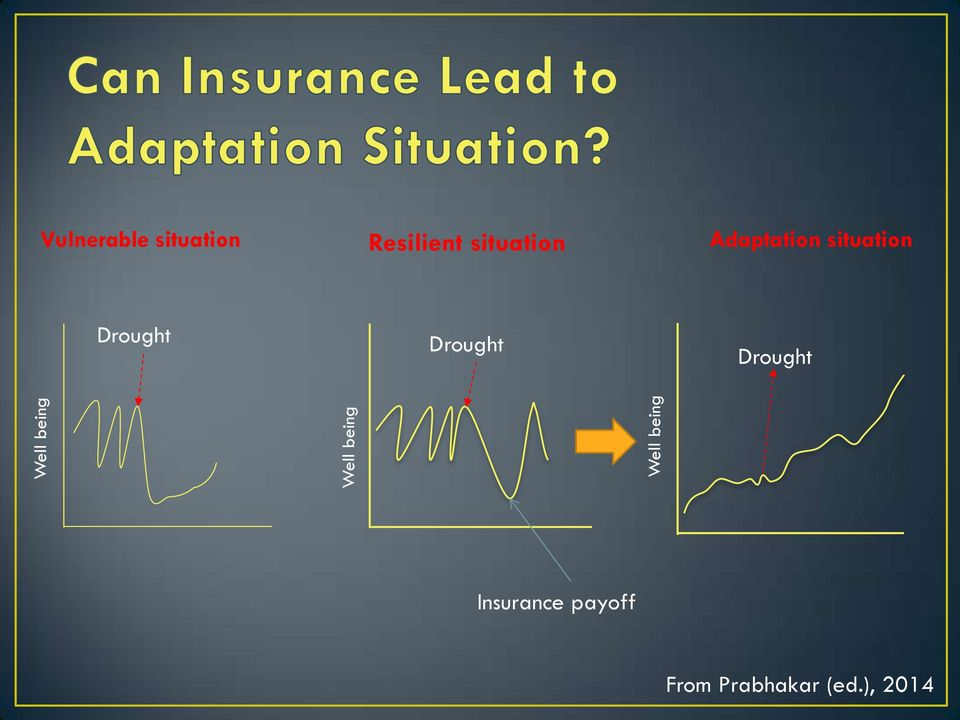 Adaptation situation Drought Drought