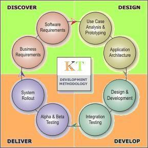 Development Methodology Keshima Technologies follows industry wide accepted procedures and processes to ensure highest quality output for its customers/clients.
