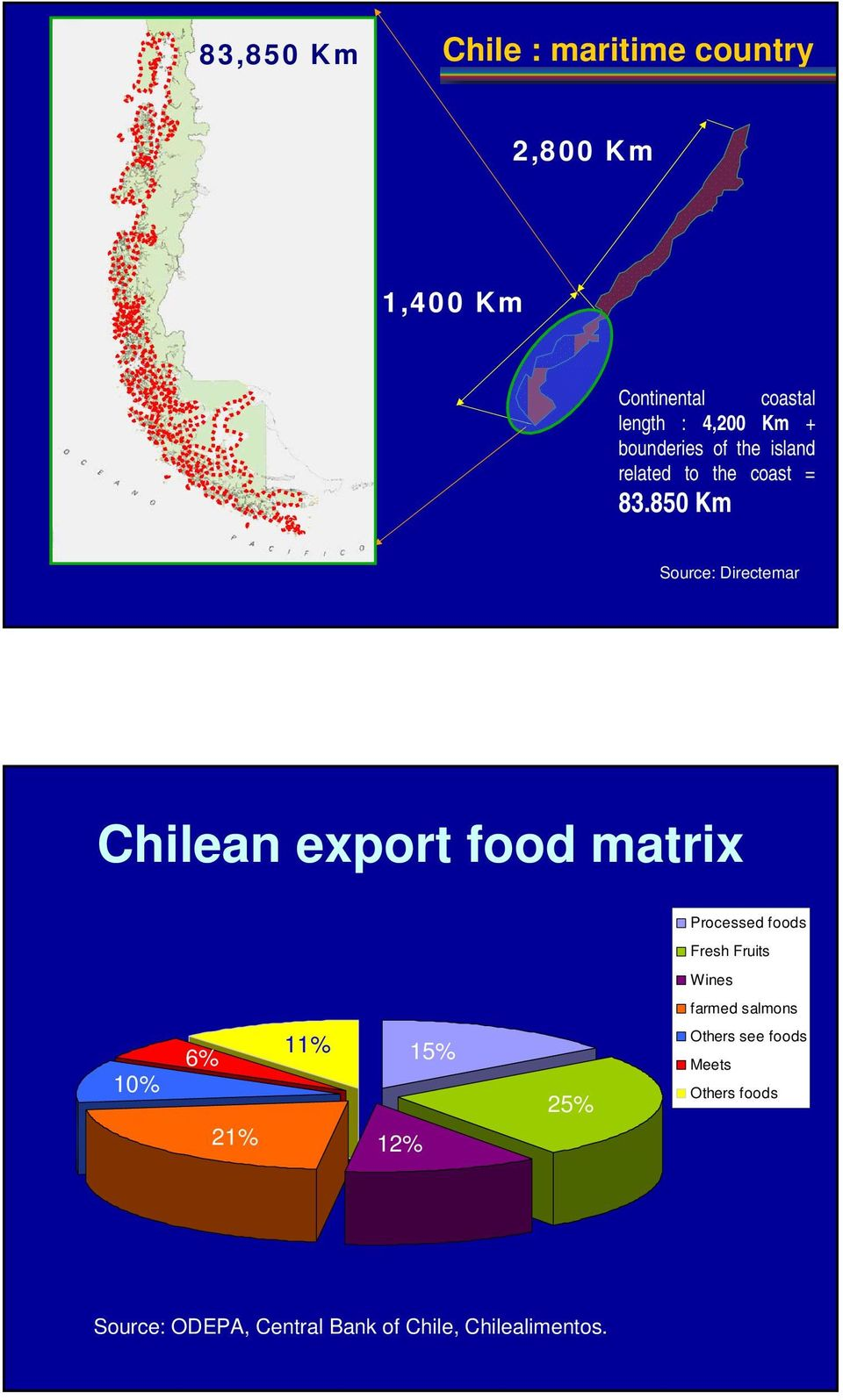 850 Km Source: Directemar Chilean export food matrix Processed foods Fresh Fruits Wines