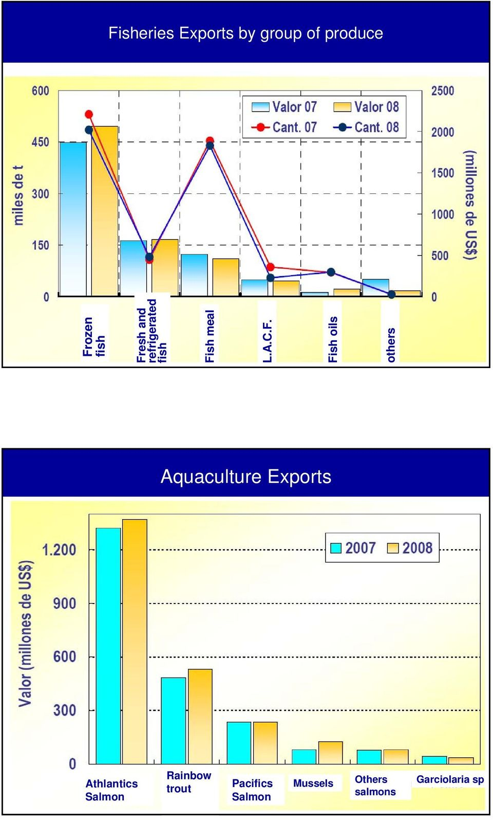 oils others Aquaculture Exports Athlantics Salmon