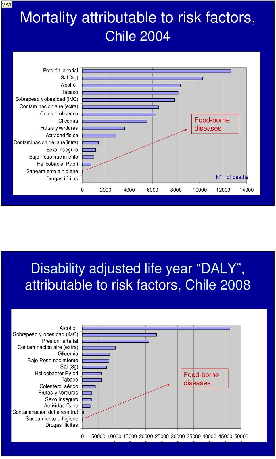 12000 14000 Disability adjusted life year DALY, attributable to risk factors, Chile 2008 Alcohol Sobrepeso y obesidad (IMC) Presión arterial Contaminacion aire (extra) Glicemia Bajo Peso nacimiento