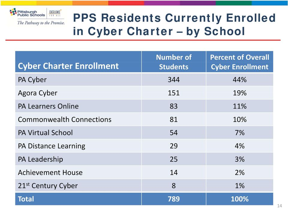 Learners Online 83 11% Commonwealth Connections 81 10% PA Virtual School 54 7% PA Distance