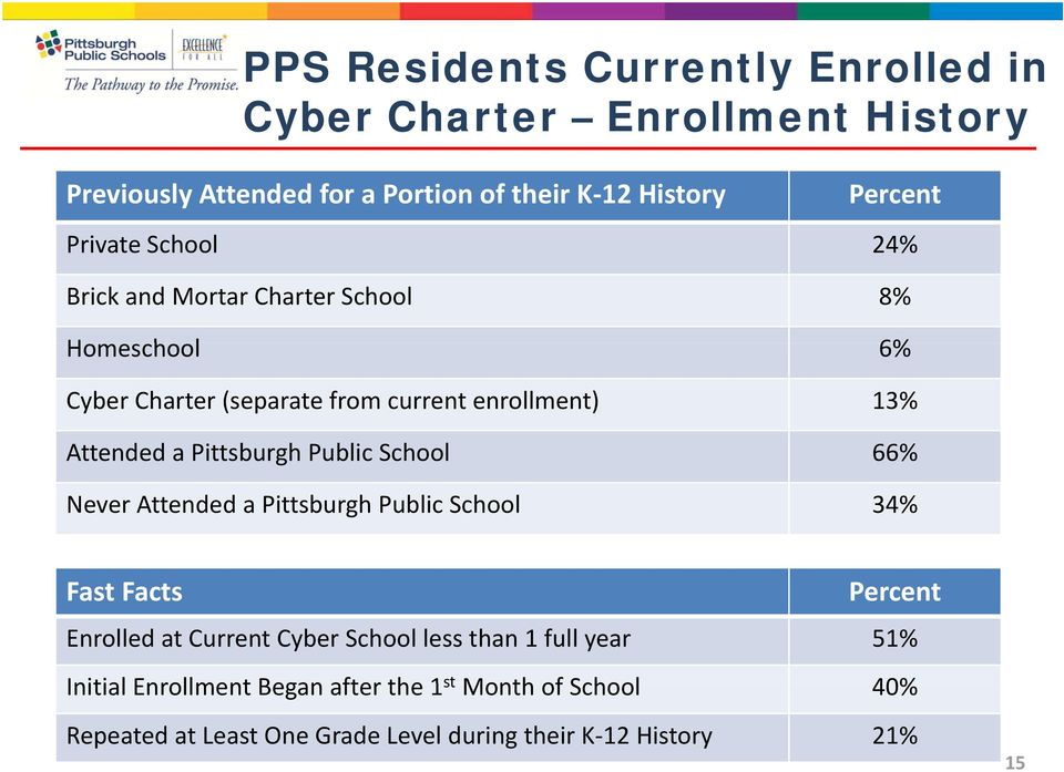 Pittsburgh Public School 66% Never Attended a Pittsburgh Public School 34% Fast Facts Percent Enrolled at Current Cyber School less