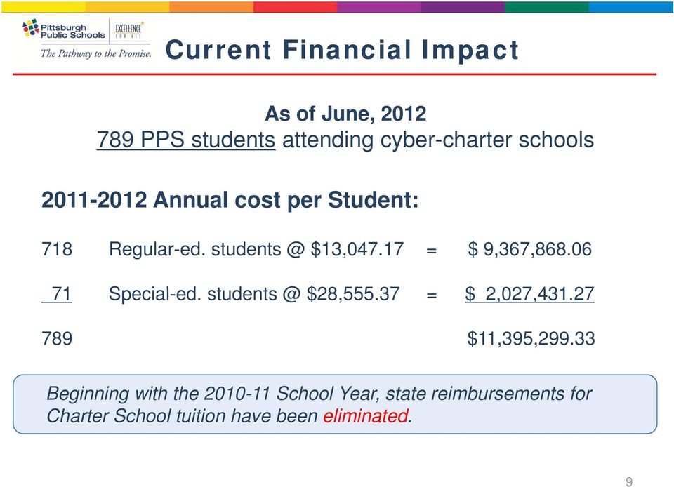 06 71 Special-ed. students t @ $28,555.37 = $ 2,027,431.27 27 789 $11,395,299.