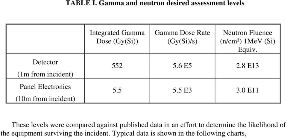 incident) Integrated Gamma Dose (Gy(Si)) Gamma Dose Rate (Gy(Si)/s) Neutron Fluence (n/cm²) 1MeV (Si) Equiv.