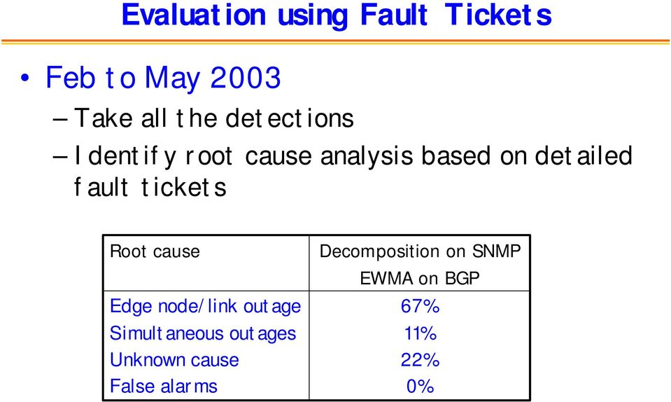 tickets Root cause Edge node/link outage Simultaneous outages