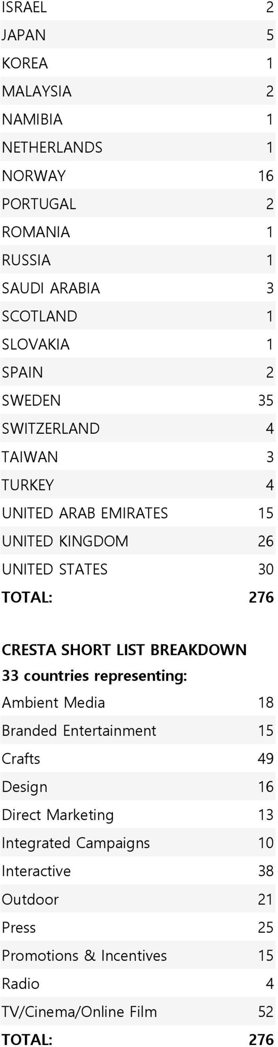 CRESTA SHORT LIST BREAKDOWN 33 countries representing: Ambient Media 18 Branded Entertainment 15 Crafts 49 Design 16 Direct