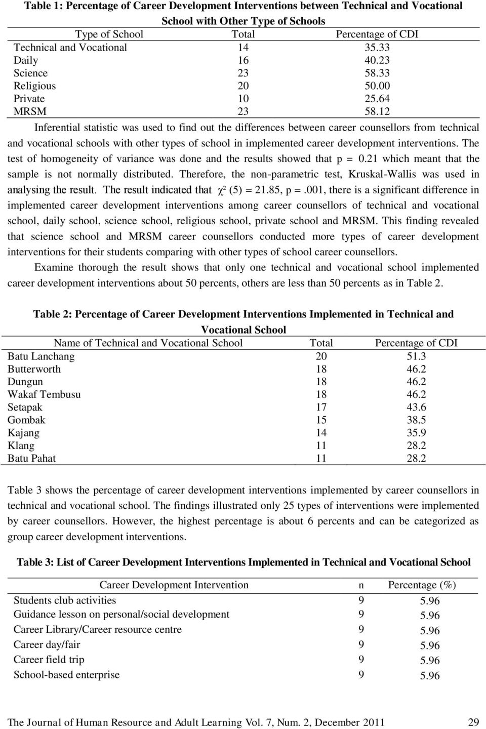 12 Inferential statistic was used to find out the differences between career counsellors from technical and vocational schools with other types of school in implemented career development