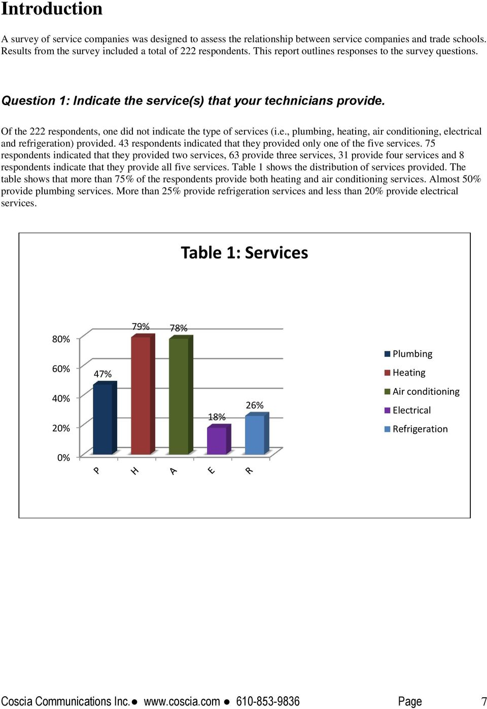 43 respondents indicated that they provided only one of the five services.