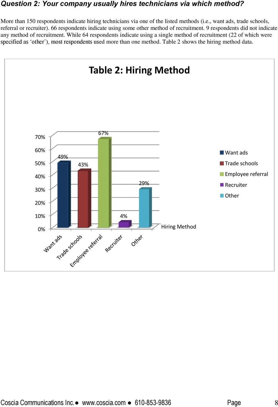 While 64 respondents indicate using a single method of recruitment (22 of which were specified as other ), most respondents used more than one method.