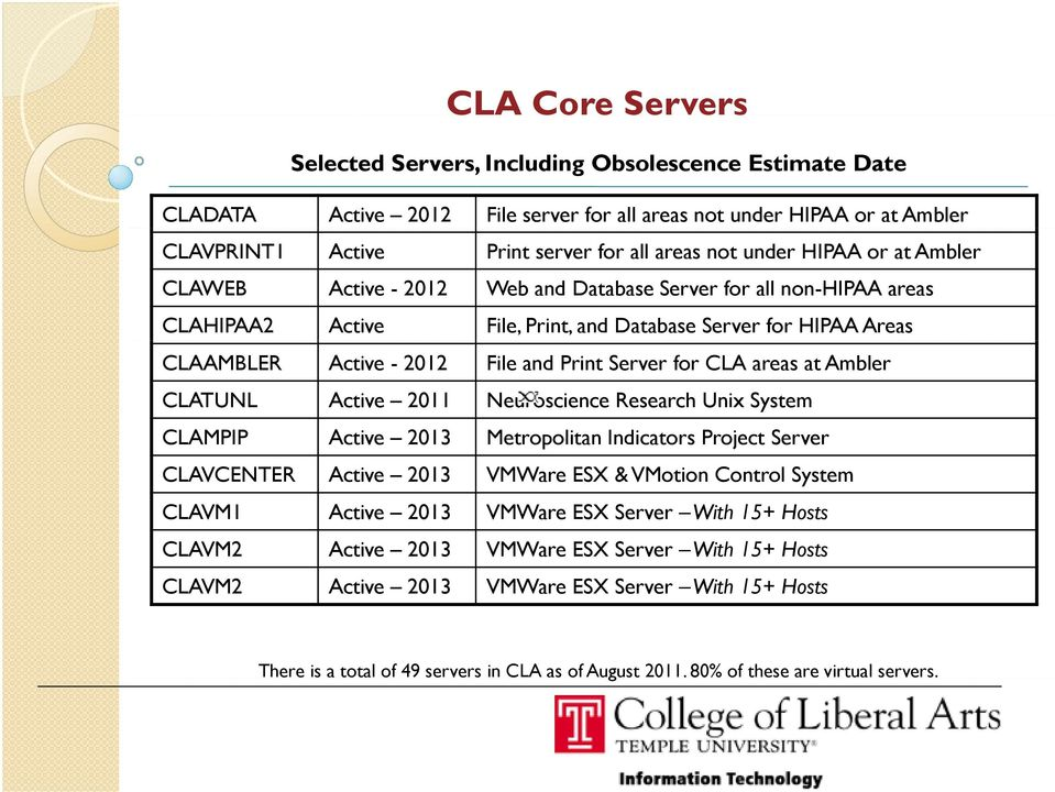 Server for CLA areas at Ambler CLATUNL Active 2011 Neuroscience Research Unix System CLAMPIP Active 2013 Metropolitan Indicators Project Server CLAVCENTER Active 2013 VMWare ESX & VMotion Control