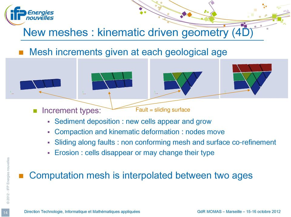 kinematic deformation : nodes move Sliding along faults : non conforming mesh and surface