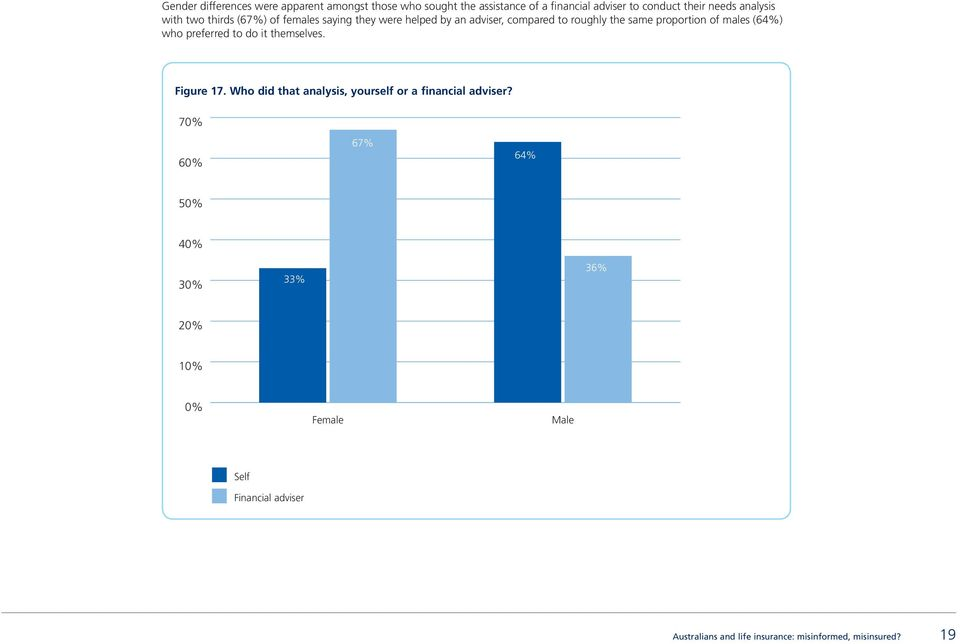 of males (64%) who preferred to do it themselves. Figure 17. Who did that analysis, yourself or a financial adviser?