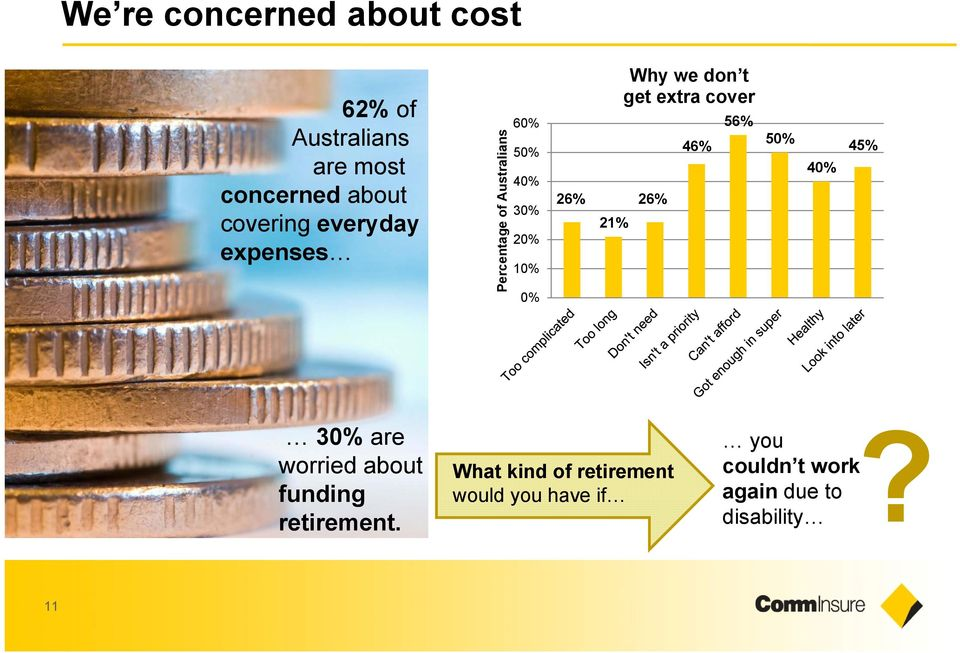 don t get extra cover 26% 46% 56% 50% 40% 45% 30% are worried about funding