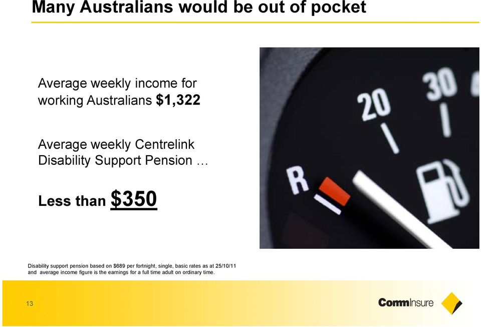 $350 Disability support pension based on $689 per fortnight, single, basic rates as