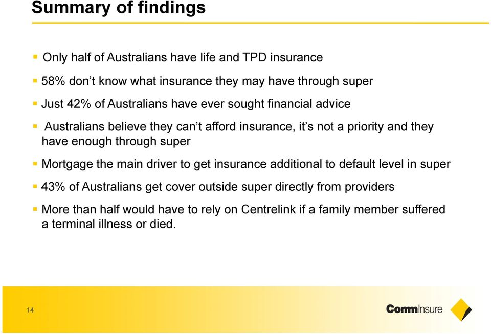 enough through super Mortgage the main driver to get insurance additional to default level in super 43% of Australians get cover outside