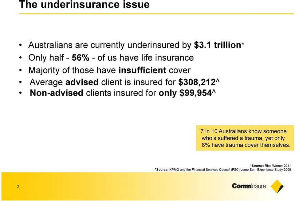 client is insured for $308,212^ Non-advised clients insured for only $99,954^ 7 in 10 Australians know someone who s