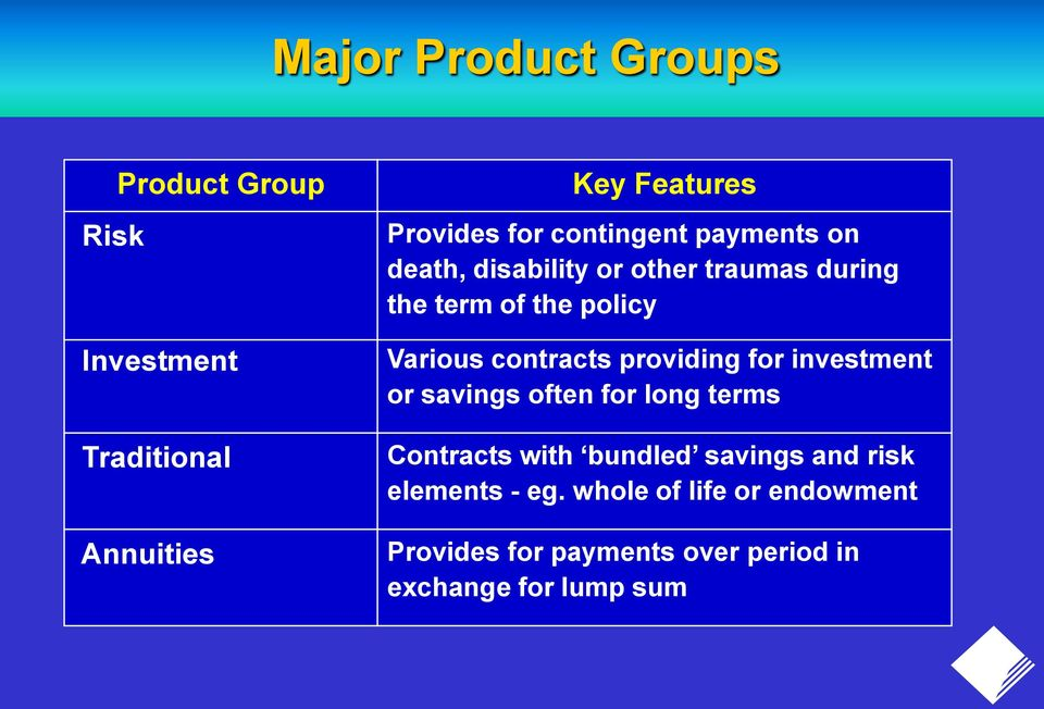 contracts providing for investment or savings often for long terms Contracts with bundled savings