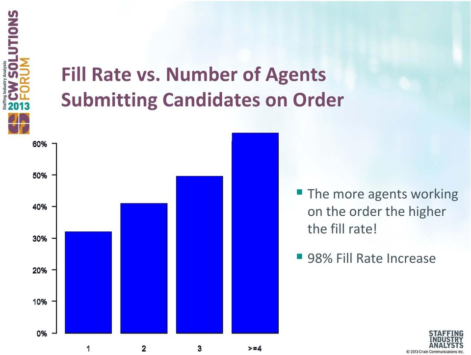 Candidates on Order The more agents
