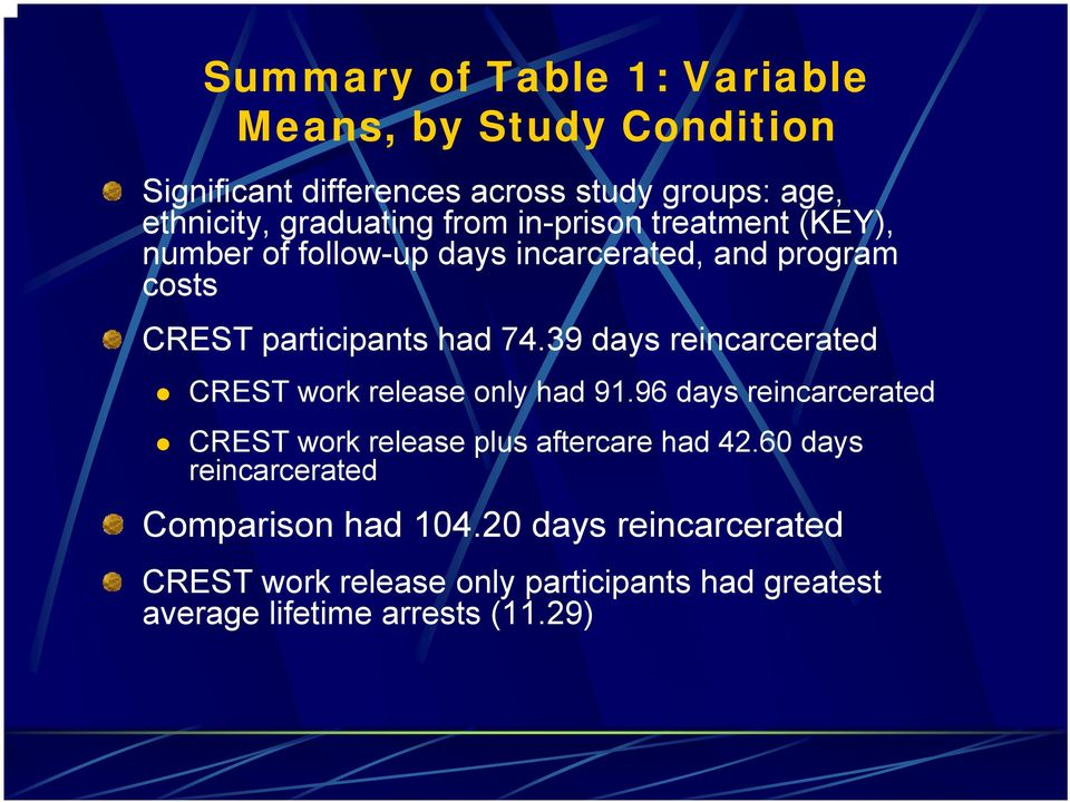 39 days reincarcerated CREST work release only had 91.96 days reincarcerated CREST work release plus aftercare had 42.