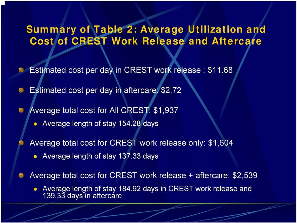 72 Average total cost for All CREST: $1,937 Average length of stay 154.