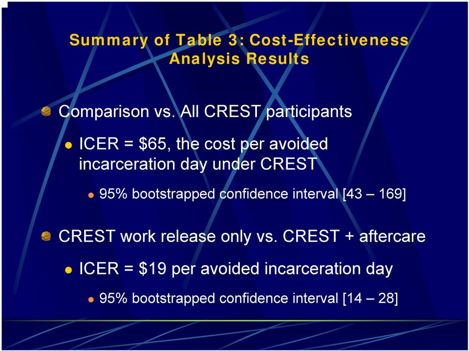 CREST 95% bootstrapped confidence interval [43 169] CREST work release only vs.