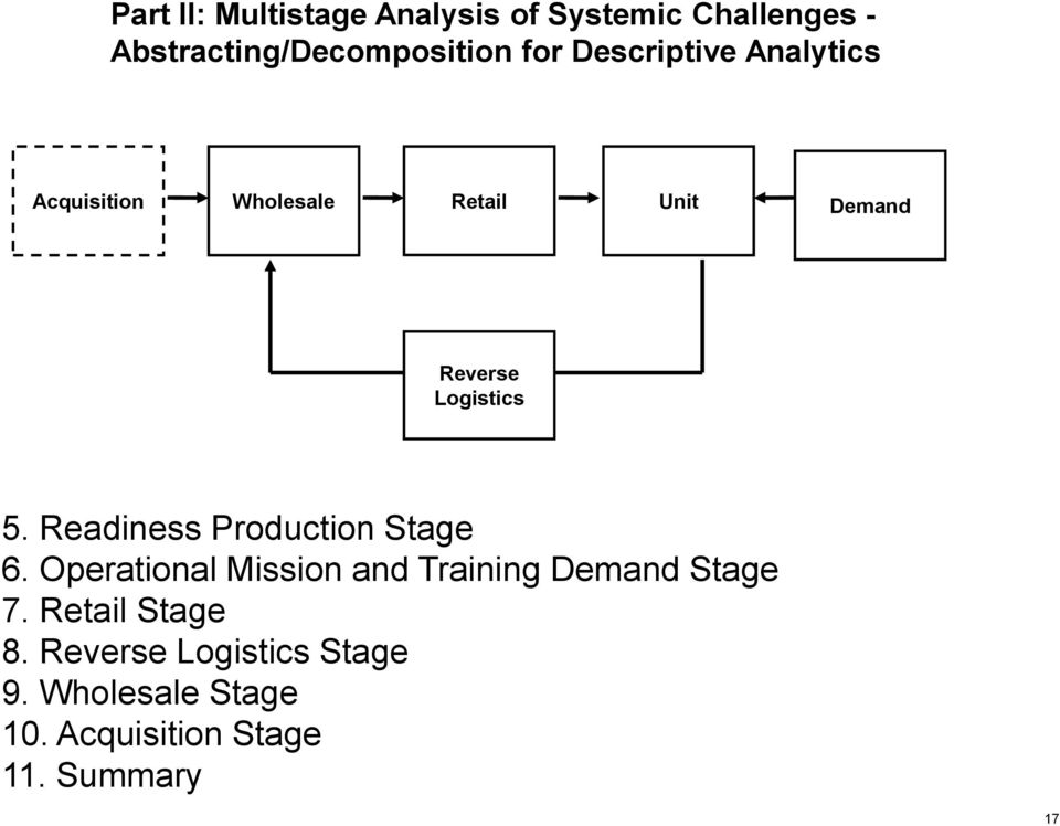 Demand Reverse Logistics 5. Readiness Production Stage 6.