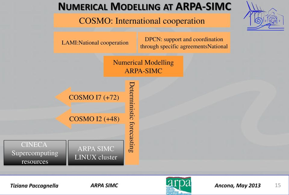 agreementsnational Numerical Modelling ARPA-SIMC CINECA Supercomputing