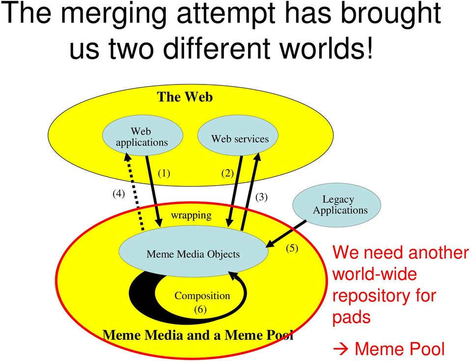 Legacy Applications (5) Meme Media Objects Composition (6) Meme