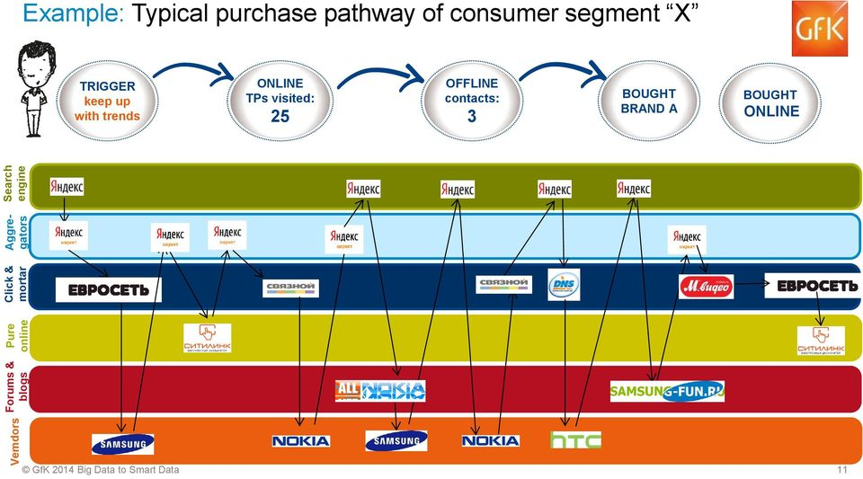 pathway of consumer segment X TRIGGER keep up with trends