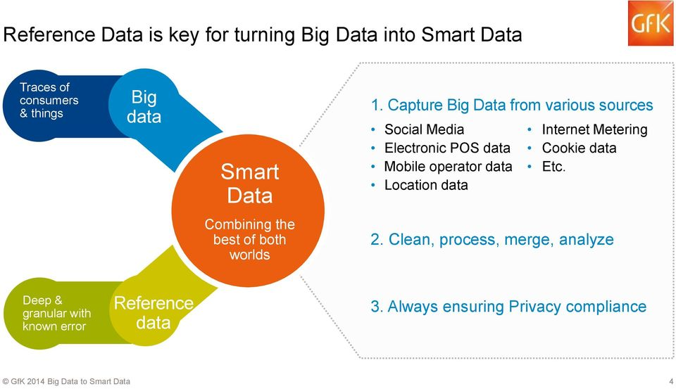 Capture Big Data from various sources Social Media Electronic POS data Mobile operator data Location data