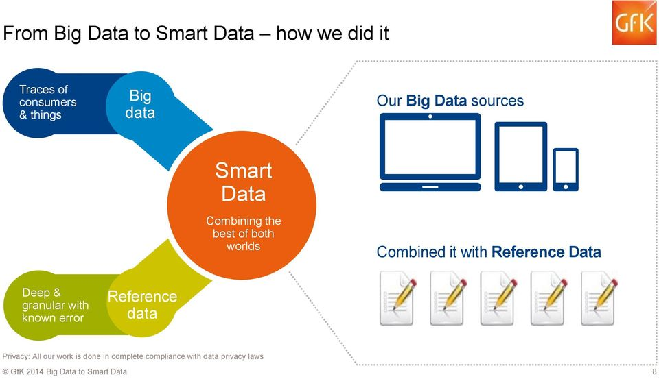Data Reference data Combining the best of both worlds Combined it with Reference