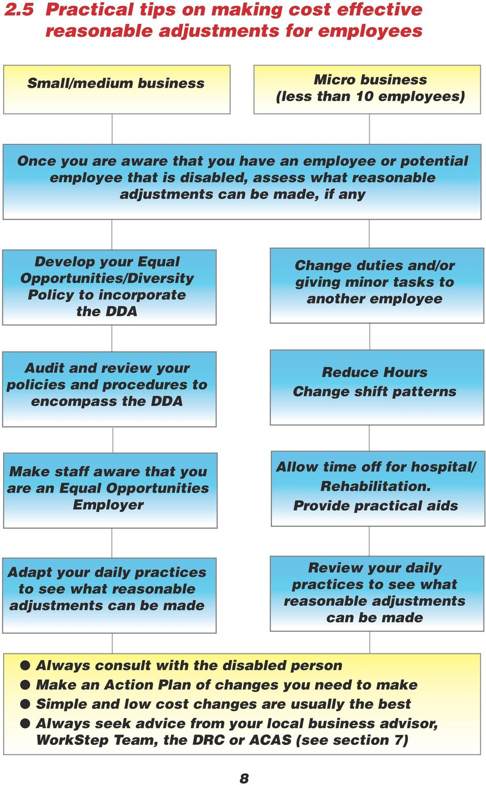 tasks to another employee Audit and review your policies and procedures to encompass the DDA Reduce Hours Change shift patterns Make staff aware that you are an Equal Opportunities Employer Allow