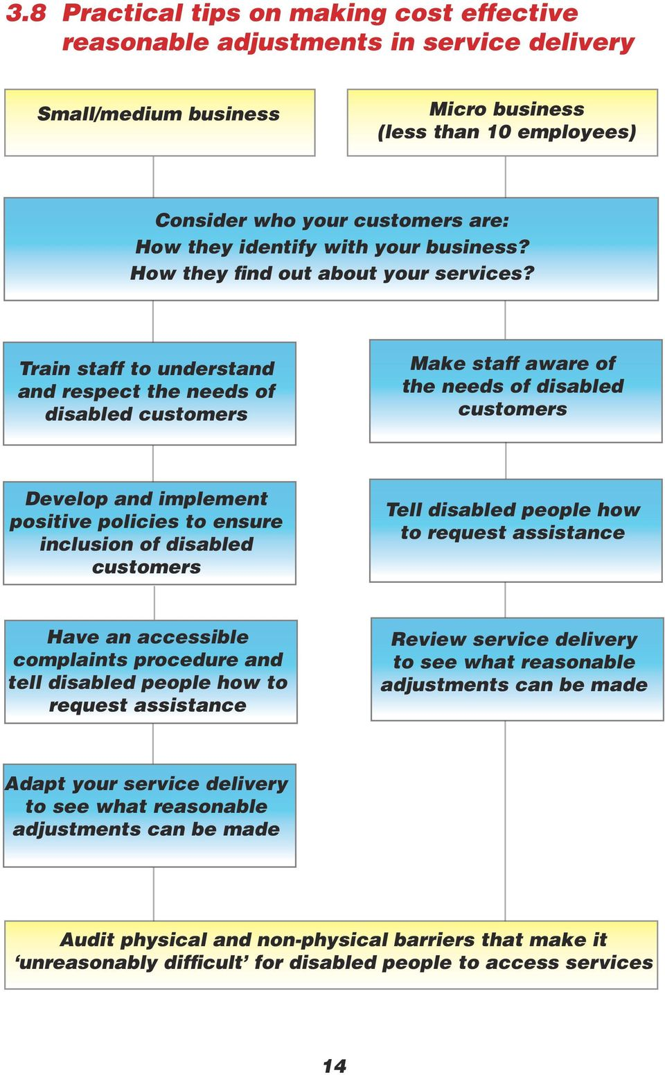 Train staff to understand and respect the needs of disabled customers Make staff aware of the needs of disabled customers Develop and implement positive policies to ensure inclusion of disabled