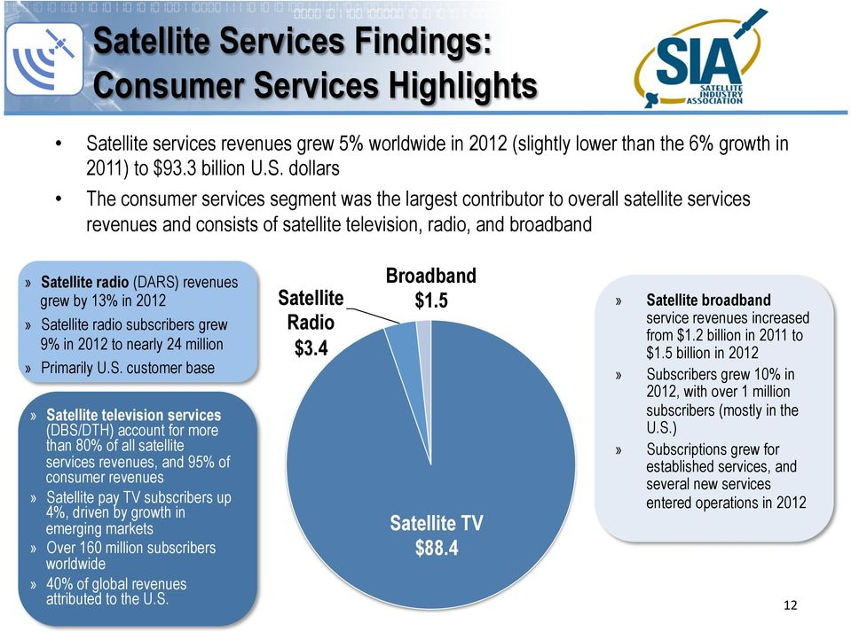 Satellite radio subscribers grew 9% in 2012 to nearly 24 million» Primarily U.S. customer base» Satellite television services (DBS/DTH) account for more than 80% of all satellite services revenues,
