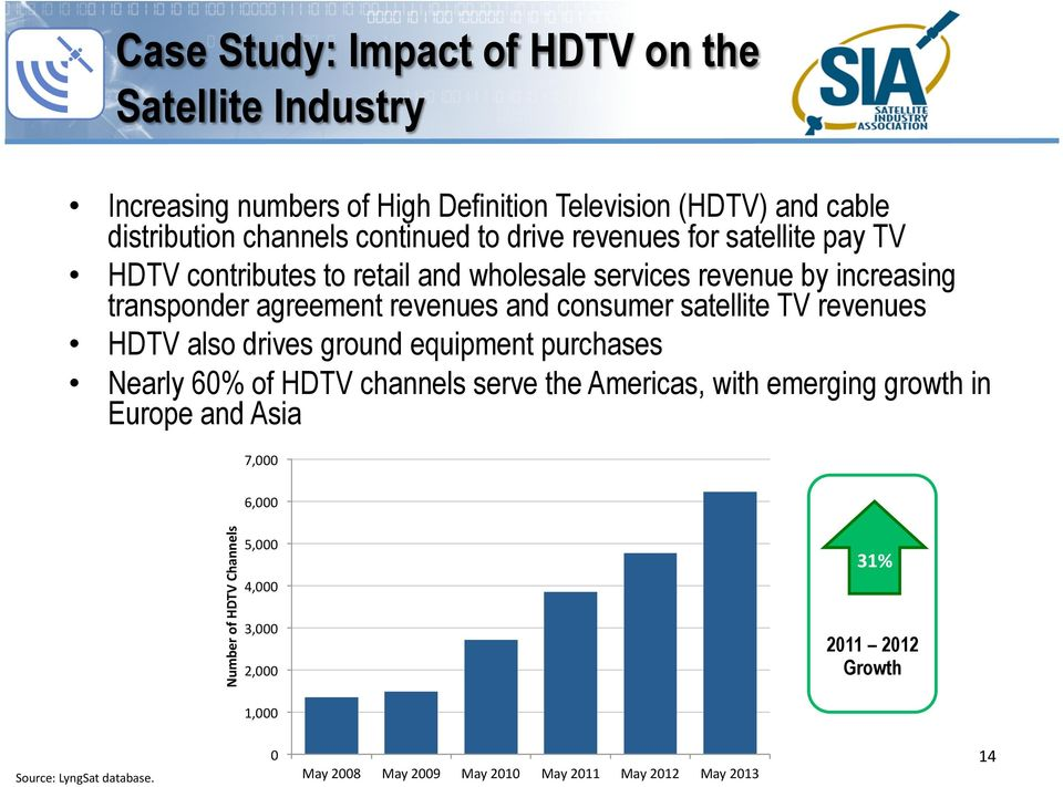 satellite TV revenues HDTV also drives ground equipment purchases Nearly 60% of HDTV channels serve the Americas, with emerging growth in Europe and Asia
