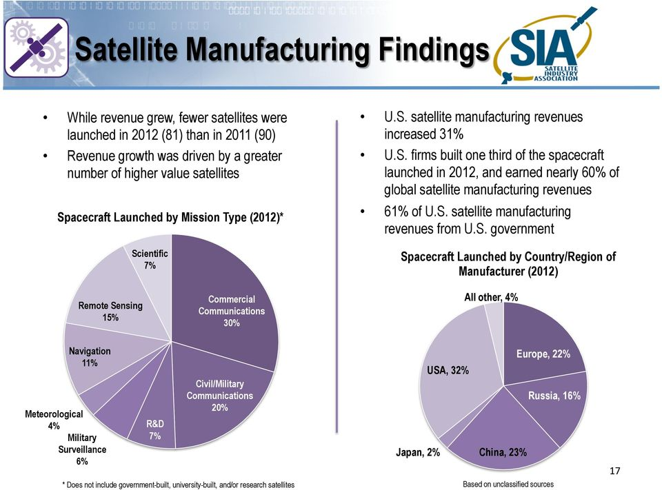 S. satellite manufacturing revenues from U.S. government Spacecraft Launched by Country/Region of Manufacturer (2012) Remote Sensing 15% Commercial Communications 30% All other, 4% Navigation 11%