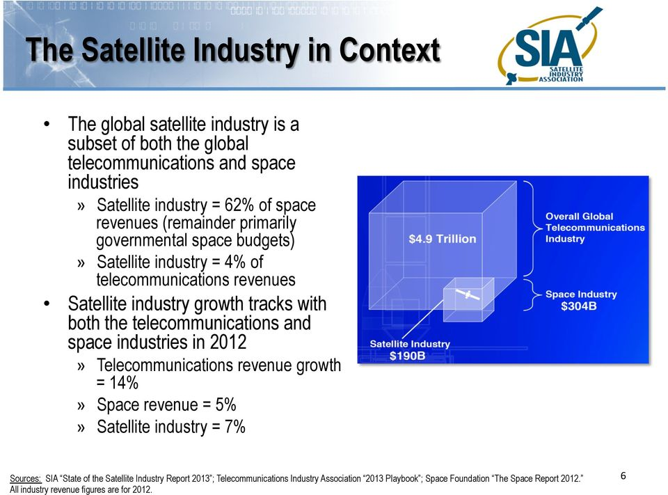 telecommunications and space industries in 2012» Telecommunications revenue growth = 14%» Space revenue = 5%» Satellite industry = 7% Telecommunications Industry $4.