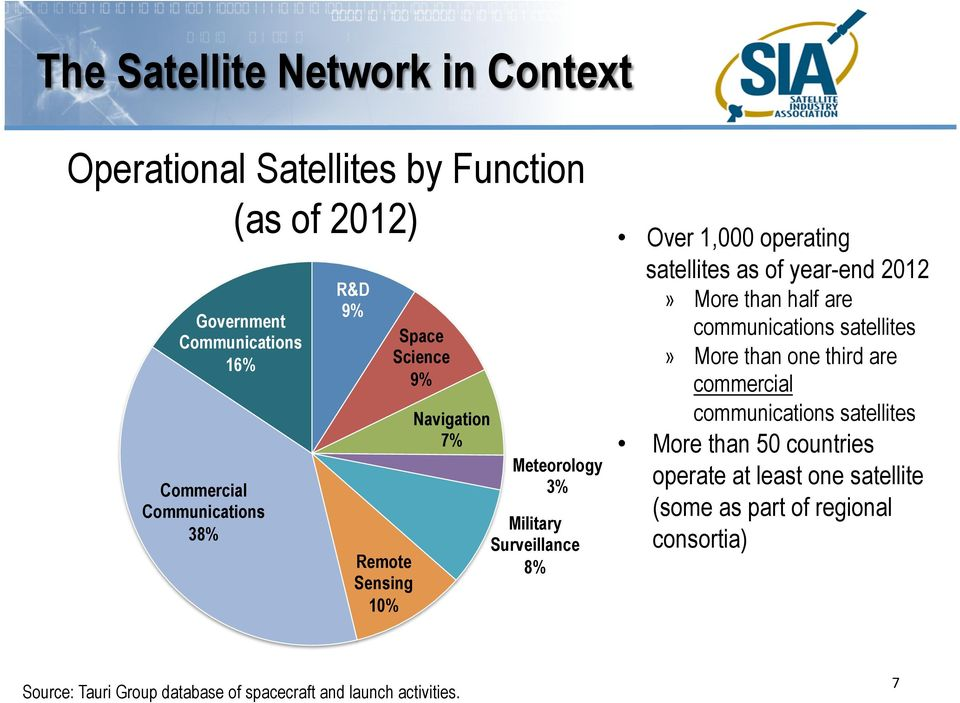 year-end 2012» More than half are communications satellites» More than one third are commercial communications satellites More than 50