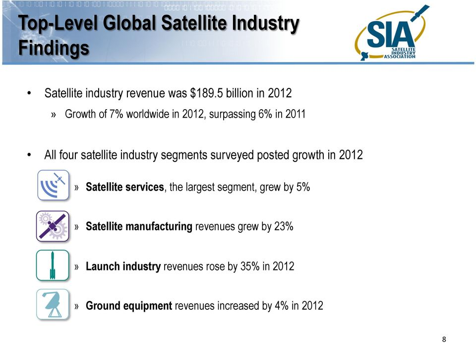 segments surveyed posted growth in 2012» Satellite services, the largest segment, grew by 5%» Satellite