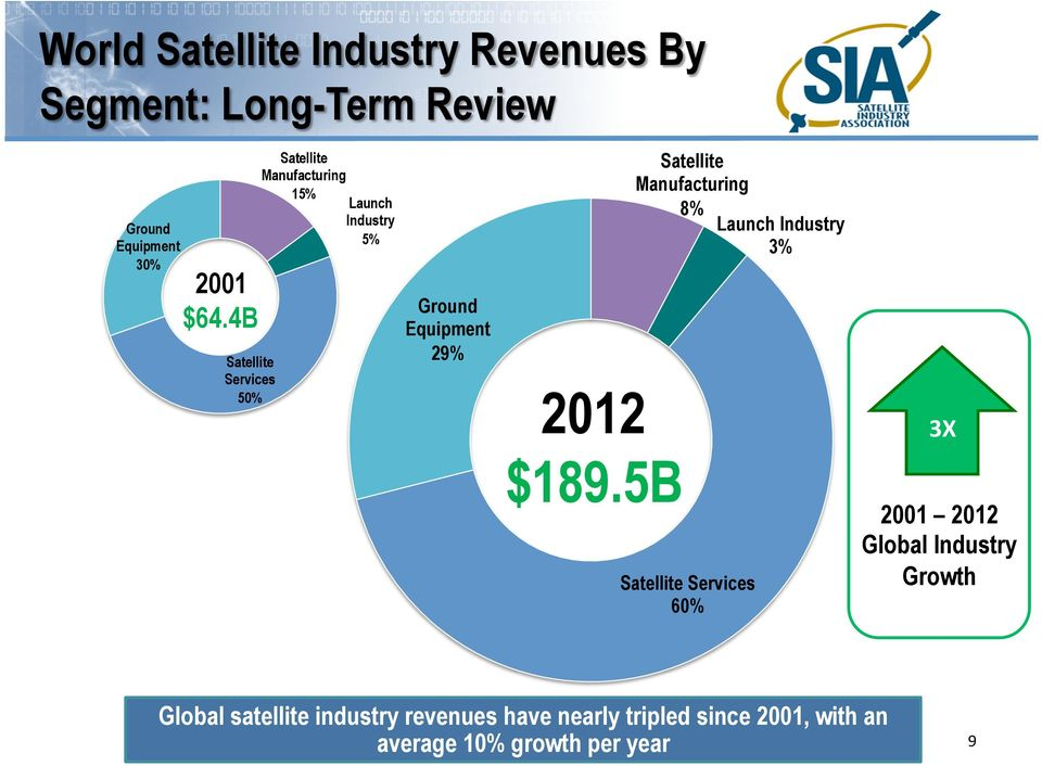 $189.5B Satellite Manufacturing 8% Launch Industry 3% Satellite Services 60% 3X 2001 2012 Global