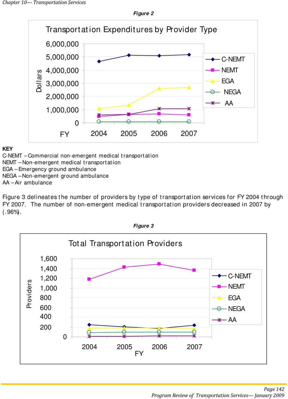 Figure 3 delineates the number of providers by type of transportation services for FY 2004 through FY 2007.
