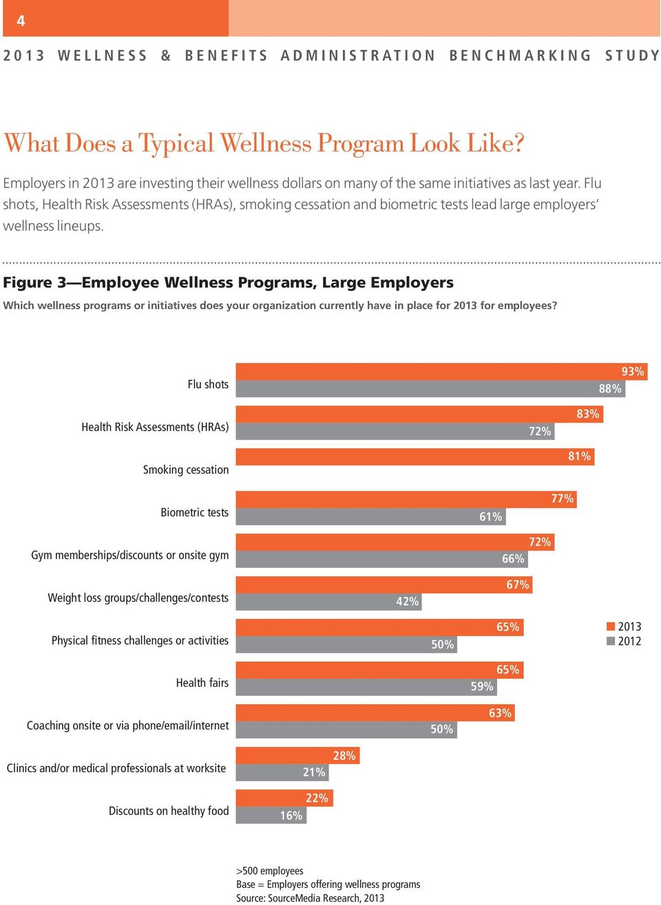 Flu shots, Health Risk Assessments (HRAs), smoking cessation and biometric tests lead large employers wellness lineups.