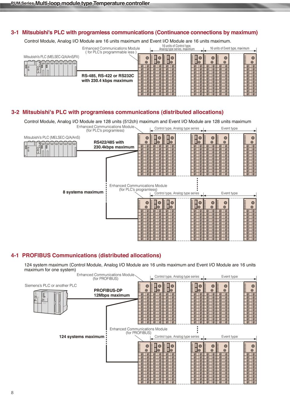 kbps maximum - Mitsubishi's PLC with programless communications (distributed allocations) Control Module, nalog I/O Module are units (ch) maximum and Event