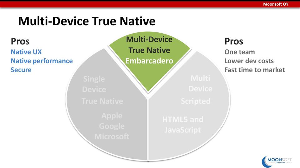 Multi-Device True Native Embarcadero Multi Device Scripted