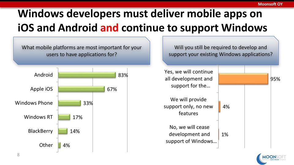 Will you still be required to develop and support your existing Windows applications?