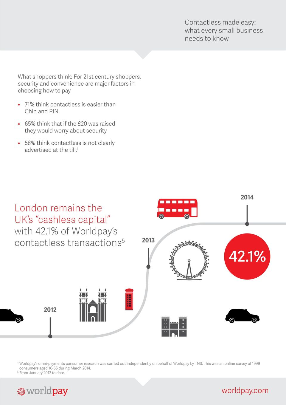 4 London remains the UK s cashless capital with 42.1% of Worldpay s contactless transactions 5 2013 2014 42.