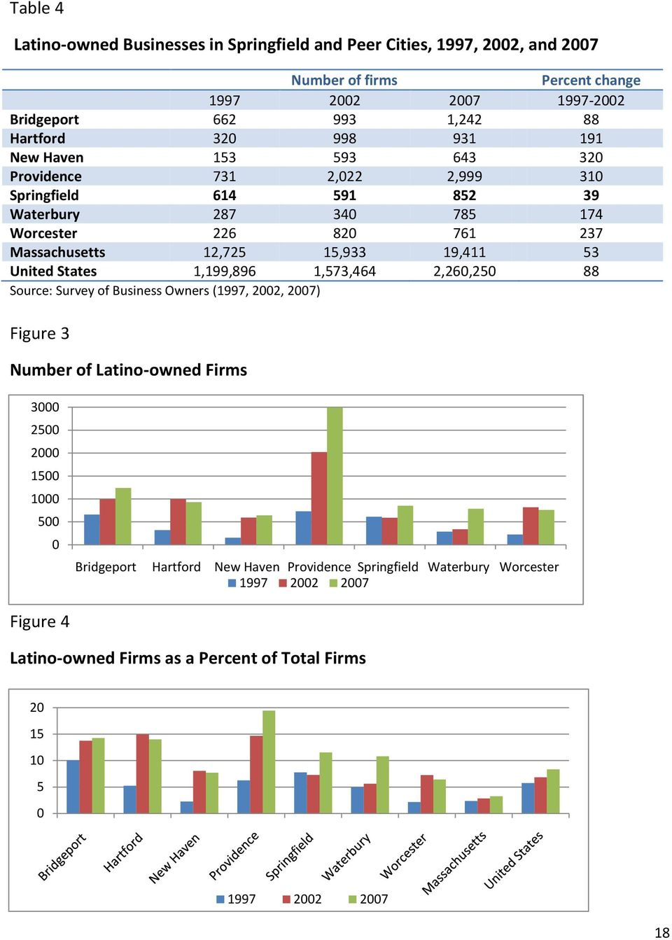 15,933 19,411 53 United States 1,199,896 1,573,464 2,260,250 88 Source: Survey of Business Owners (1997, 2002, 2007) Figure 3 Number of Latino-owned Firms 3000 2500 2000 1500